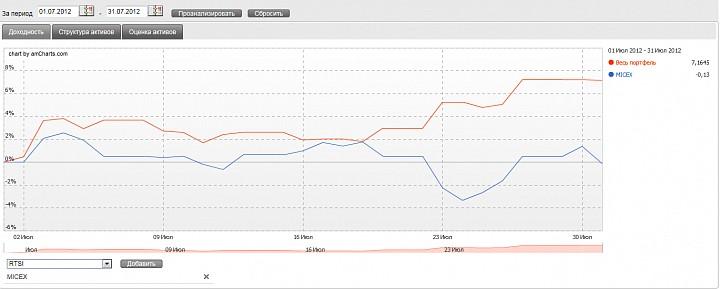 Сравнение робота и индекса ММВБ