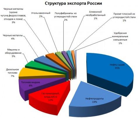 от чего зависит цена на нефть в россии камер наблюдения