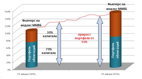 Хедж фонды в россии