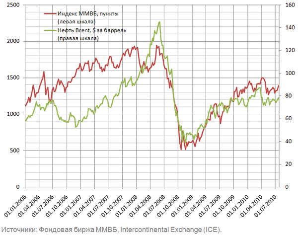 Пост Нефть и курсовая стоимость акций в блоге bbbbboris  фондового рынка и ценой на нефть марки brent от цены на данную марку нефти зависит цена основной производимой в России нефти urals