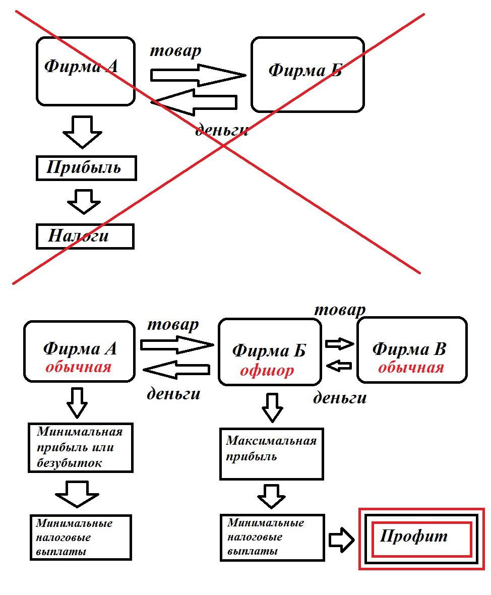 схема снижения ндс
