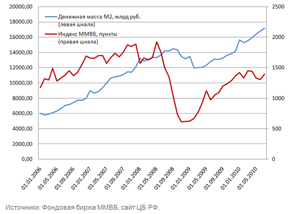 Пост Нефть и курсовая стоимость акций в блоге bbbbboris На данном графике прослеживается корреляция М2 со значением индекса ММВБ Это служит подтверждением того что изменение денежной массы приводит к изменению