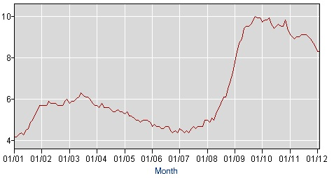 Annual US unemployment