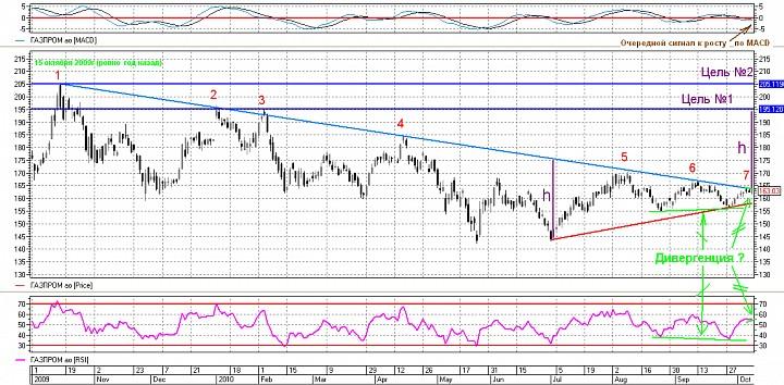 Gazprom 10.10.10