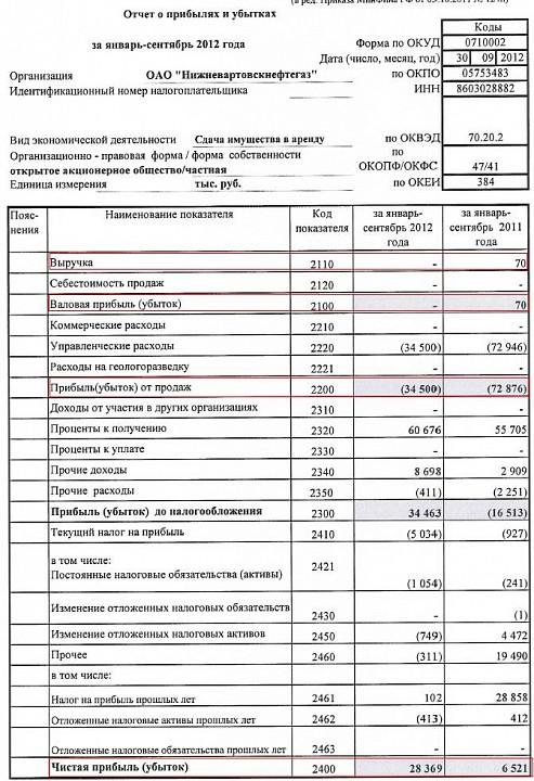 Динамика базовой и разводненной прибыли на акцию ао народный банк казахстана