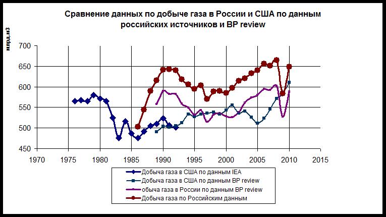 Прогнозы российского газа