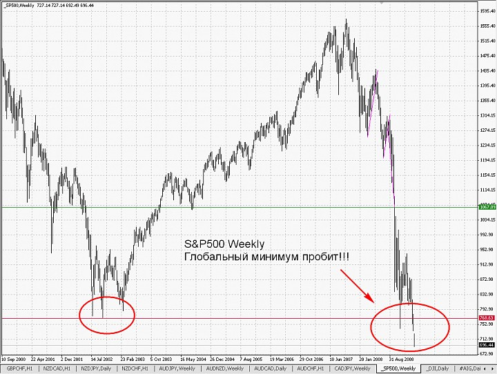 Глобальный минимум на S&P500 пробит