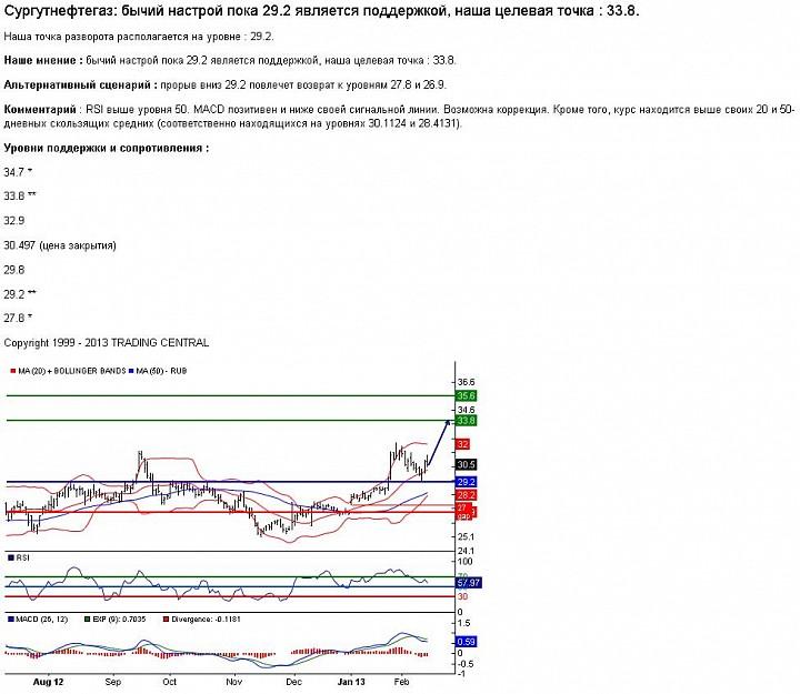 Обзор рынков MICEX, XETRA, NYSE на 15.02.13.