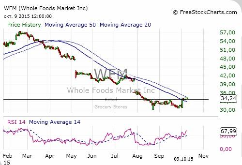 """""""Двойное дно"""" в акциях Whole Foods Market"""