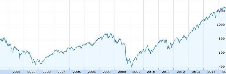 График индекса s p500 график котировок валют