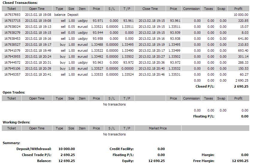 Онлайн графики валютных пар форекс