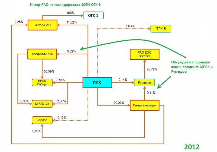 Продал ли ГМК энергоактивы?