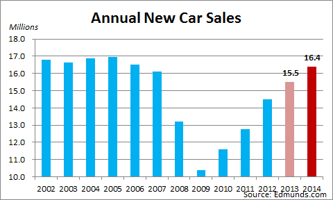 predicting car sales in brazil in Brazil car sales drop indicative of economy's slide brazil's declining automotive sales are part and parcel of the car sales are expected to.