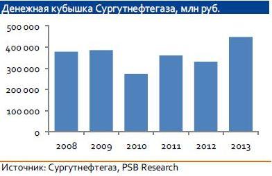 Таро соимость акций сургутнефтегаз в 2011 году рыбалить без