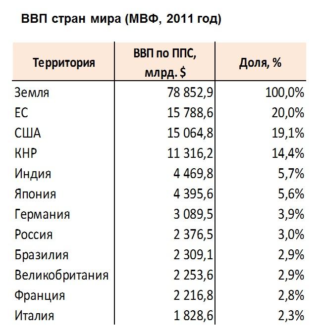 ВВП стран мира (МВФ, 2011 г)