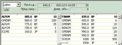 Удмуртнефть (RTS Board:udmn) промежуточные дивиденды