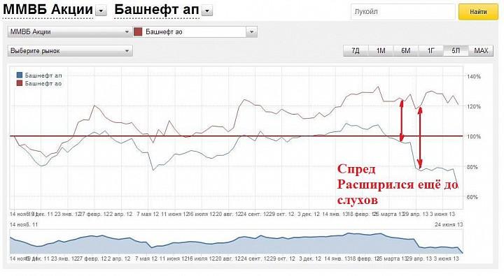 Кейс: Роснефть поглощает Башнефть?