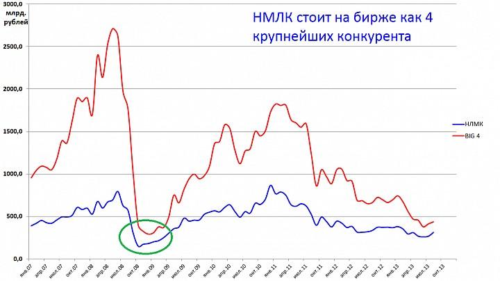 Большая сделка в российской мтеаллургии или просто рост металлов?