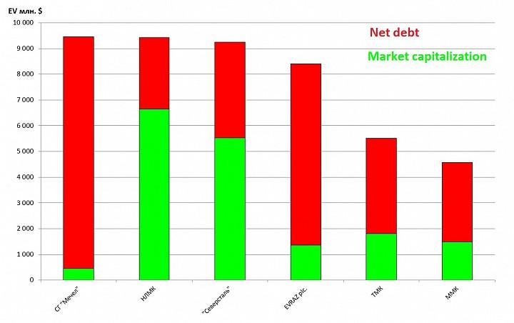Северсталь становится самой эффективной компанией в секторе