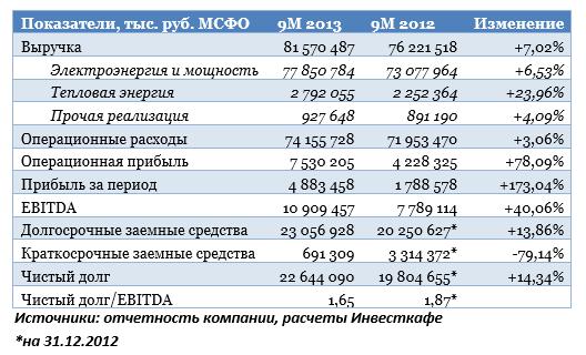Отчетность ОГК-2 стала поводом для покупок