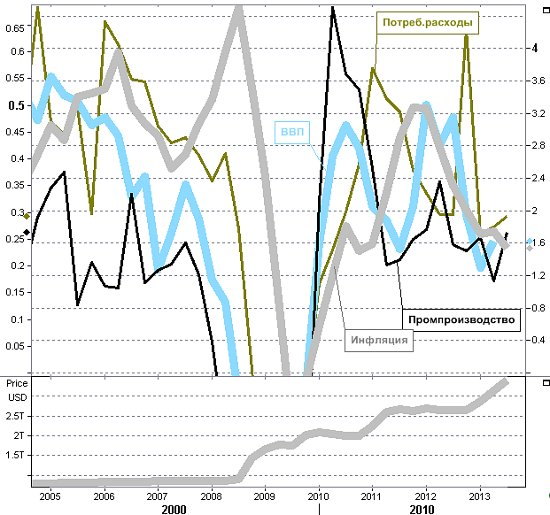 Мировая экономика после не очень впечатляющего лета слегка приподняла голову, но не более