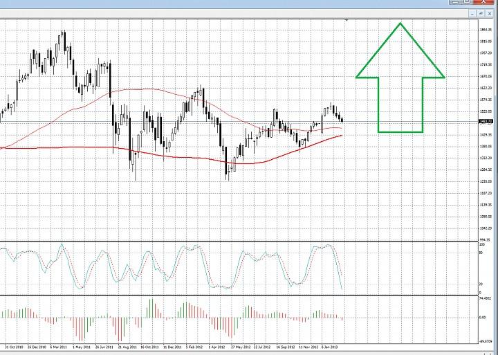 Российский фондовый рынок будет среднесрочно расти