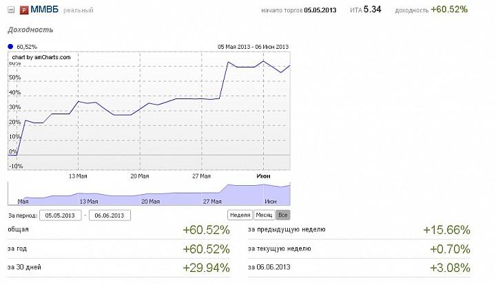 +60.52% за месяц на акциях, без стопов, без проблем, без риска.