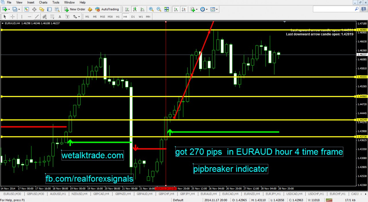 Best indicators for forex 2014