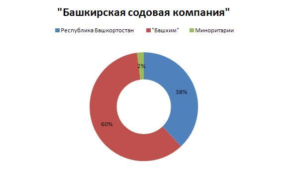 """Появится новый гигант в химической отрасли """"Башкирская содовая компания"""""""