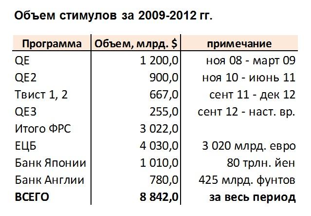 Объем стимулов за 2009 - 2012 гг