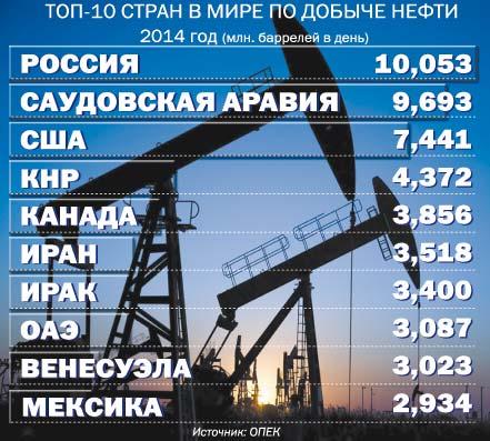 Сколько должен стоить доллар при разных ценах на нефть