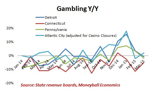 Connecticut gambling tax what are the bad effects of gambling