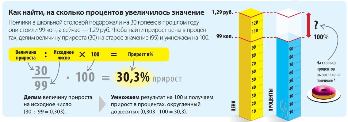 Как рассчитать процентов