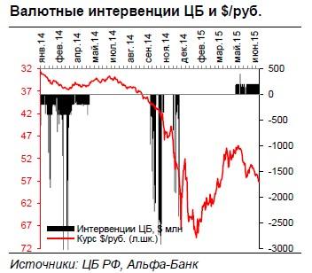 Прогноз по курсу рубля на конец 2015 года -  58 руб./$