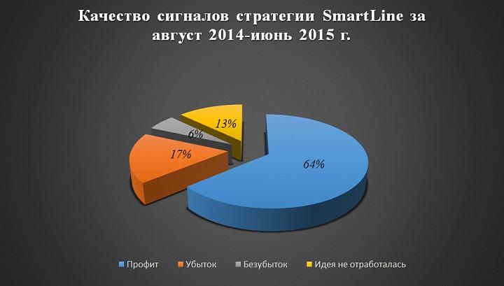 Статистика по стратегии SmartLine за июнь 2015 г.