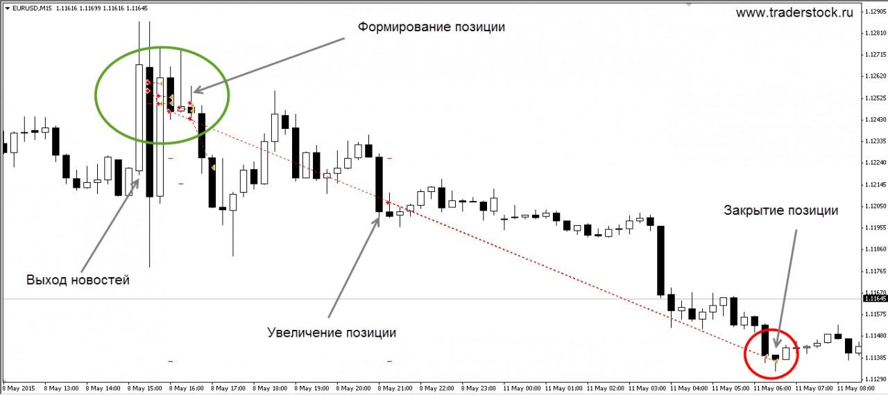Tilt trading algorithm