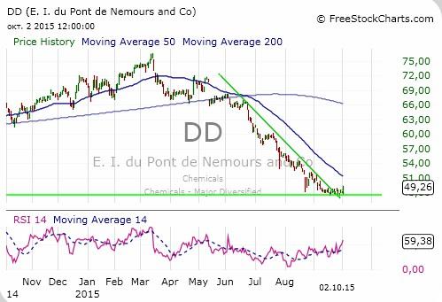 У акций DuPont есть потенциал роста