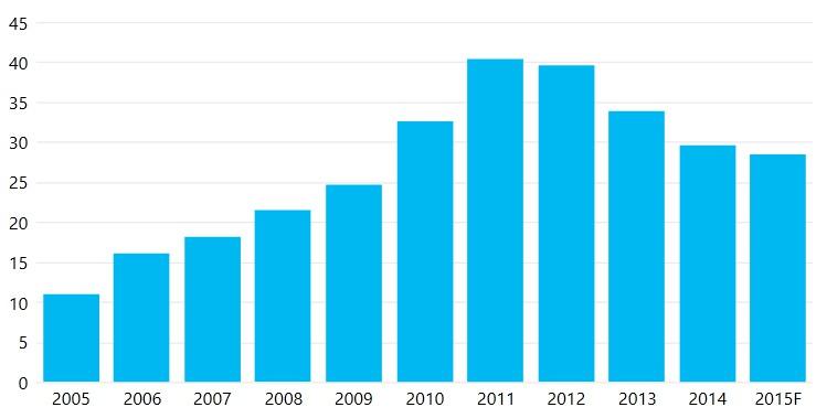 aviation market in europe