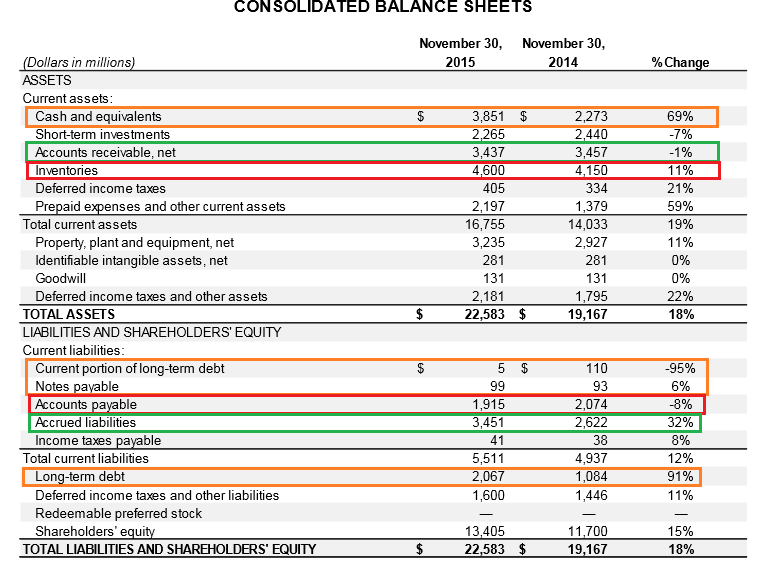 Unfortunately, Nike has not provided figures on the cash flow situation in  the earnings report, so we have to proceed to the balance sheet: