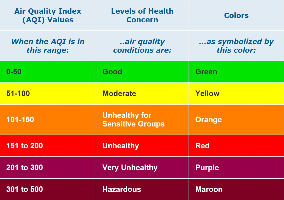 Air Quality Index AQI Basics The AQI is an index for reporting daily air quality