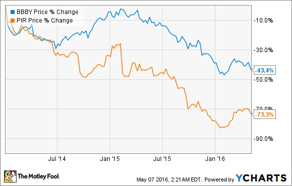 Bed Bath And Beyond Vs Pier One Imports