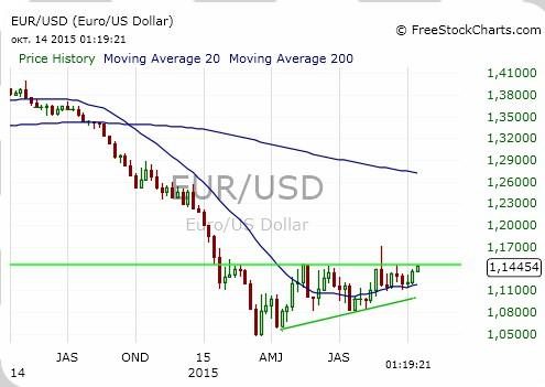 Пара EUR/USD близка к коррекции