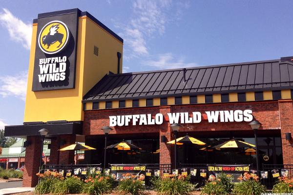 buffalo wild wings inc Real-time trade and investing ideas on buffalo wild wings inc bwld from the largest community of traders and investors.