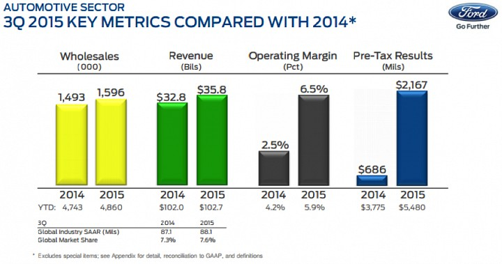 Third quartile key metrics of Ford Motors