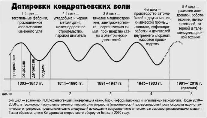 Деловые циклы тесно связаны с денежностью экономики