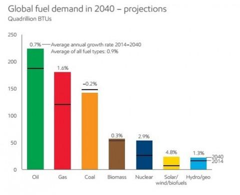 Энергетические прогнозы ExxonMobil до 2040 года
