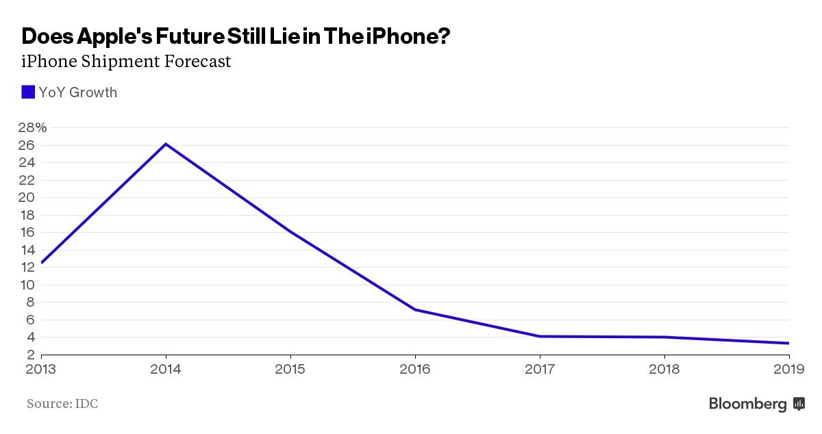 apple inc s future growth