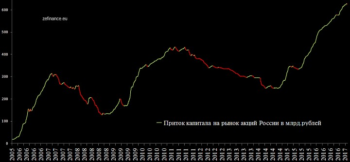 Приток иностранного капитала на рынок акций РФ (Zefinance)