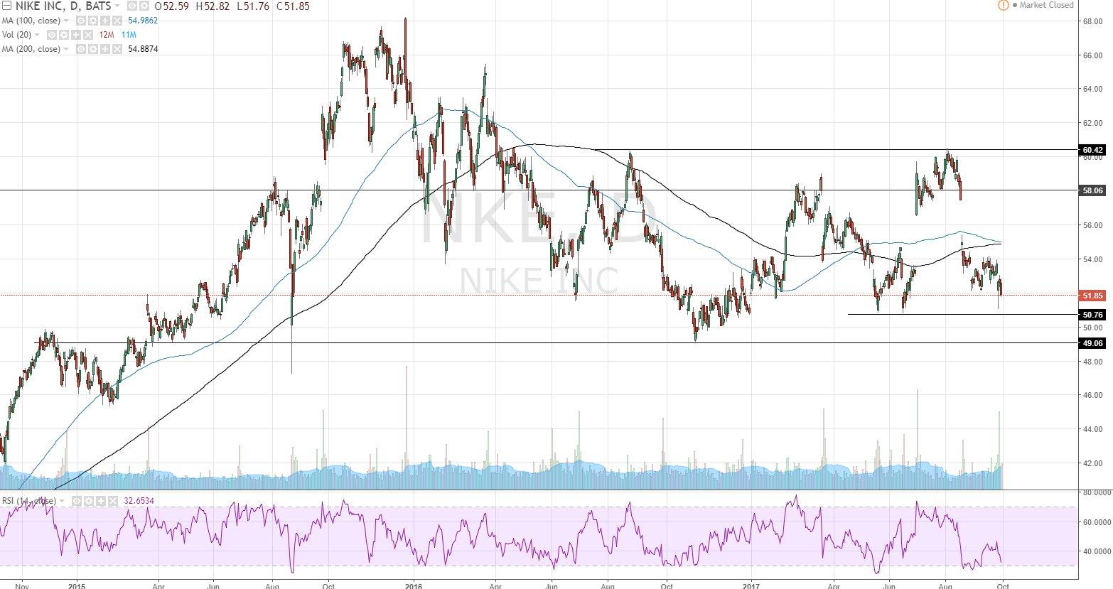 Nike (NKE) Falling Towards Key Range Support