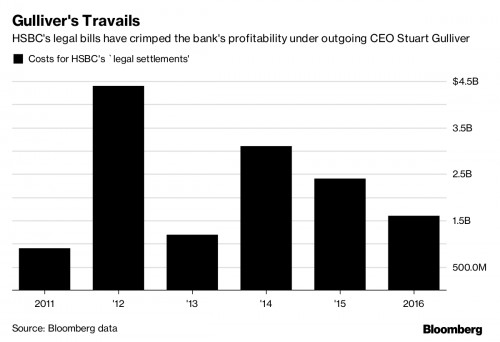 HSBC Shares Surge As US DoJ Removes